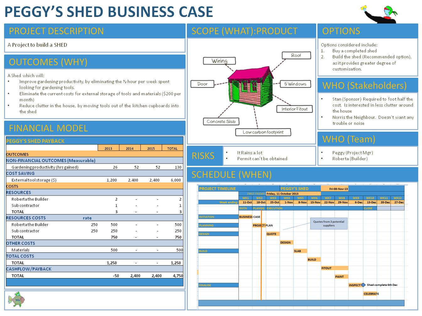 Business case template rich image and wallpaper for Presenting a business case template