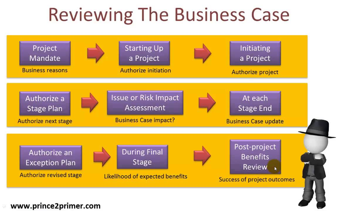 how to write a business case for a project The business case provides justification for undertaking a project or programme it evaluates the benefit, cost and risk of alternative options and provides a.