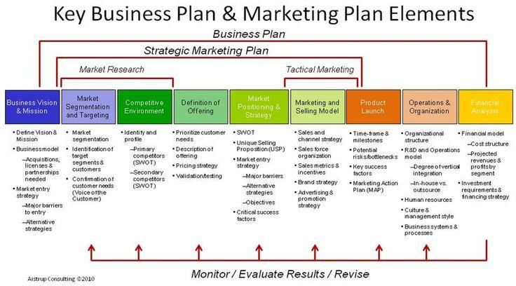 Business Plan Template Business Plan Template Microsoft Word And