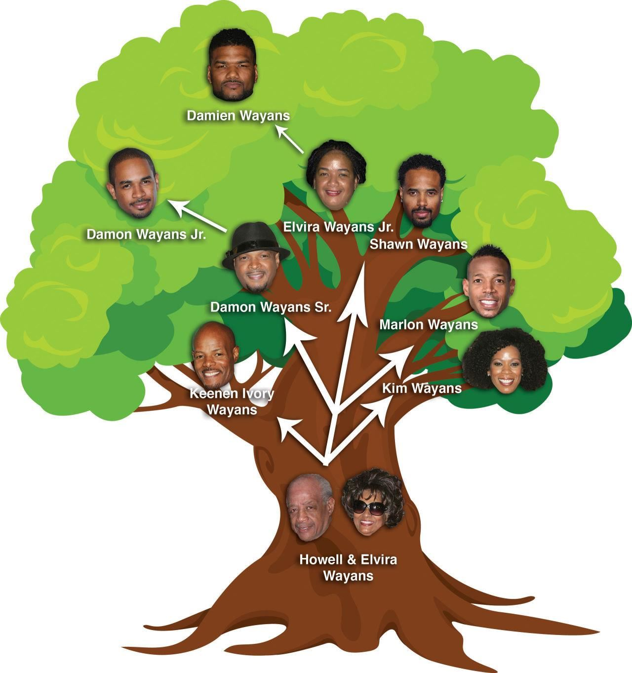 how to make family tree in little alchemy