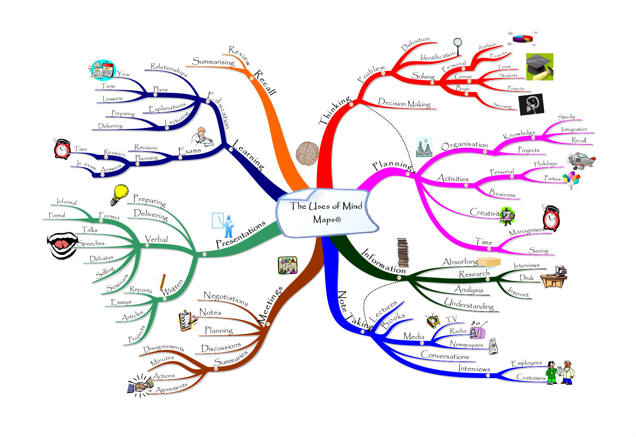 Mind Mapping Fotolip Com Rich Image And Wallpaper