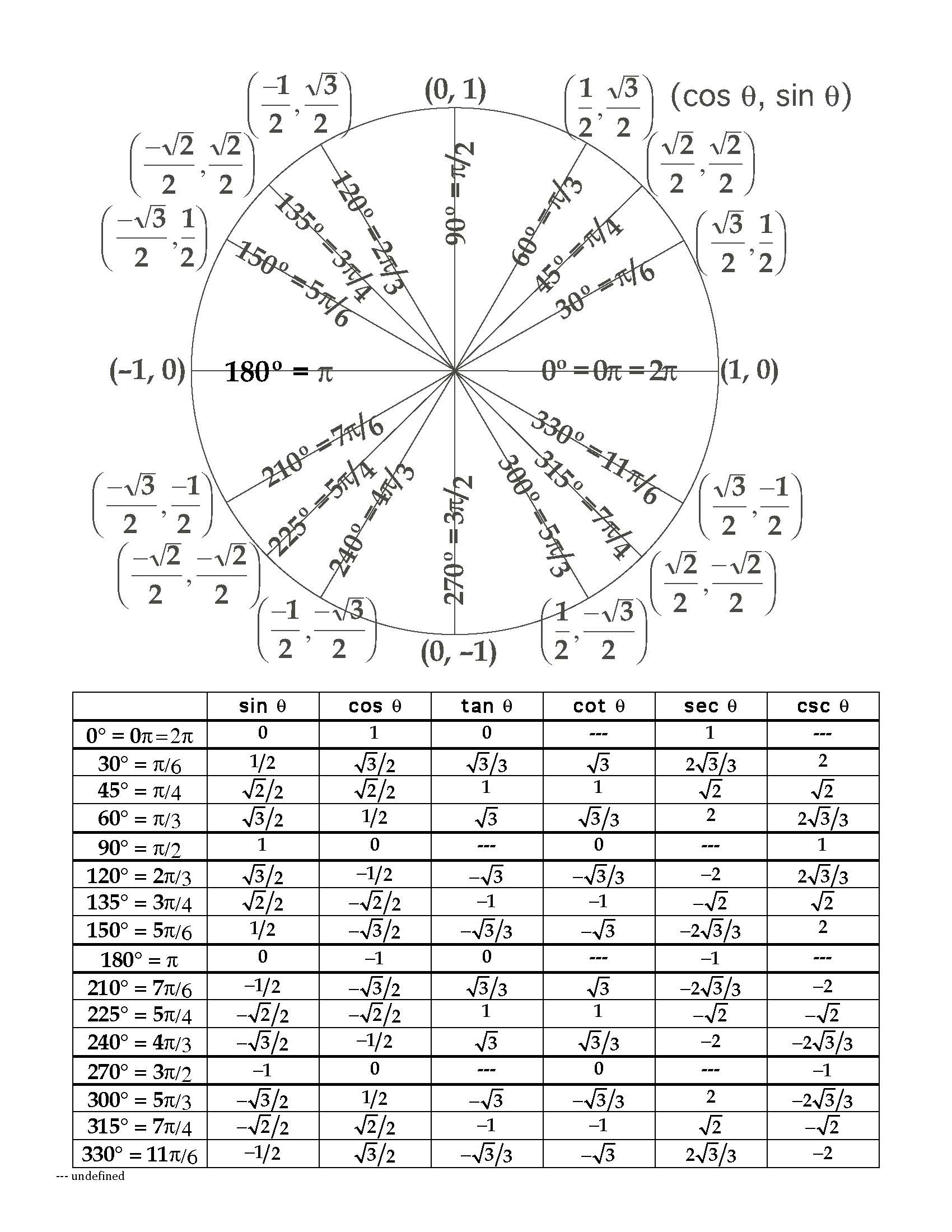 worksheet. Unit Circle Worksheet. Grass Fedjp Worksheet Study Site