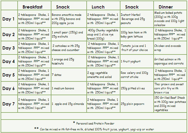 7 diet plan to lose weight fast - Fotolip