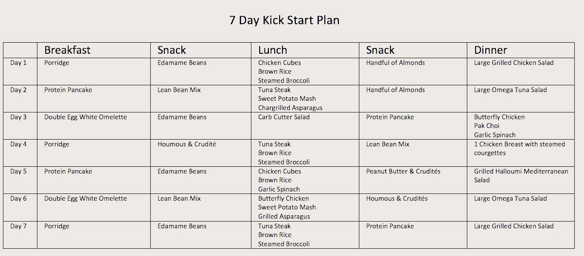 chemical diet 7 day