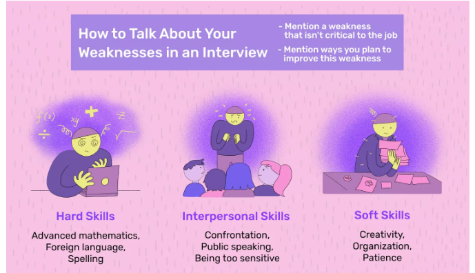 Different Types of Weaknesses